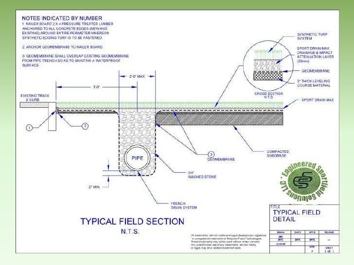 Engineered sportfield solutions llc for Surface drainage system design
