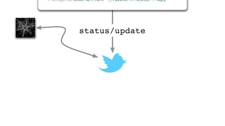 "status/update    HTTP 200 OK{    …    ""text"":""Tweet!""    …}"