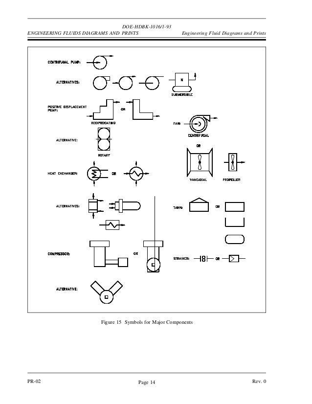 Engineering Symbology