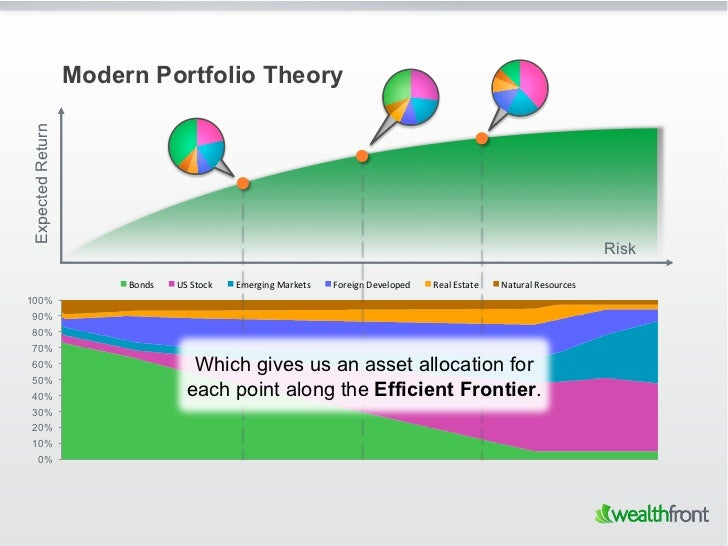 Modern Portfolio TheoryExpected Return                                                                                    ...