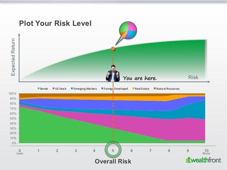 Plot Your Risk LevelExpected Return                                                                                       ...