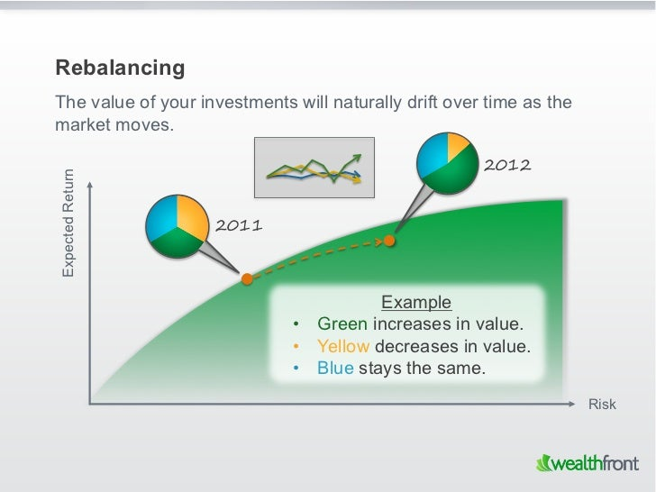 RebalancingThe value of your investments will naturally drift over time as themarket moves.                               ...
