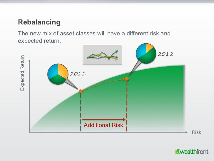 RebalancingThe new mix of asset classes will have a different risk andexpected return.                                    ...