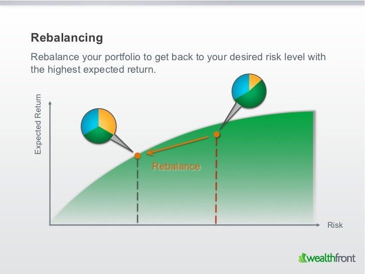 RebalancingRebalance your portfolio to get back to your desired risk level withthe highest expected return.Expected Return...