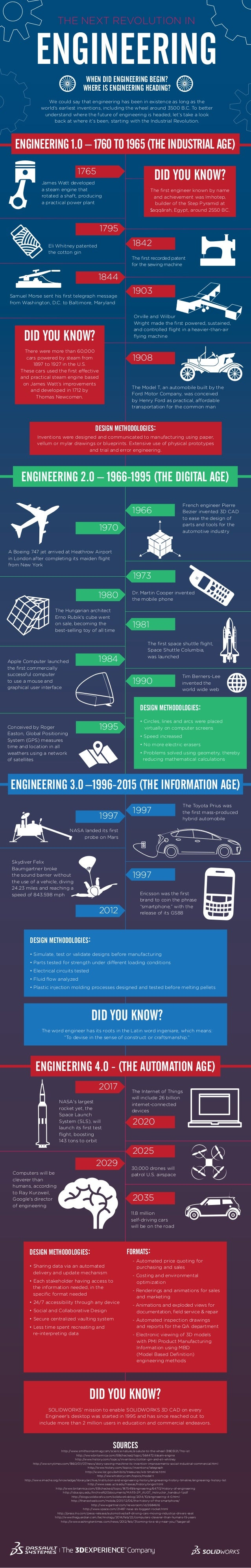 ENGINEERING 1795 1844 1765 1842 1903 1908 DID YOU KNOW? The first engineer known by name and achievement wasImhotep, build...