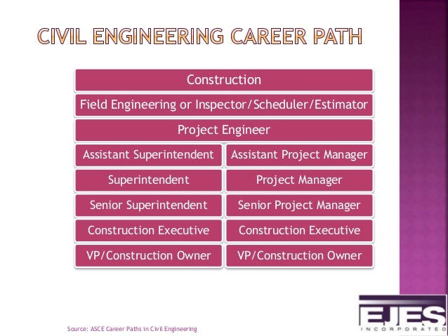Civil Engineering As A Career