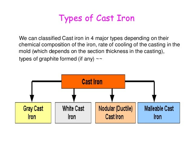 Types Of Iron ~ Various types of engineering cast iron