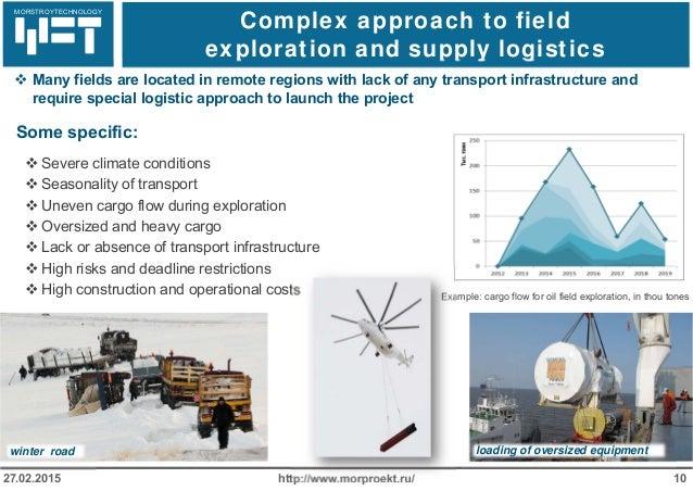 МОРСТРОЙТЕХНОЛОГИЯ Complex approach to field exploration and supply logistics http://www.morproekt.ru/ 1027.02.2015  Many...