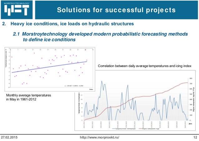МОРСТРОЙТЕХНОЛОГИЯ Solutions for successful projects http://www.morproekt.ru/ 1227.02.2015 2. Heavy ice conditions, ice lo...