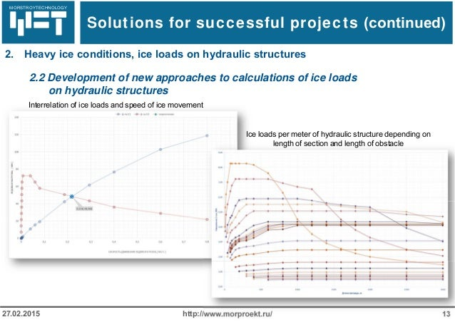 МОРСТРОЙТЕХНОЛОГИЯ http://www.morproekt.ru/ 1327.02.2015 2.2 Development of new approaches to calculations of ice loads on...