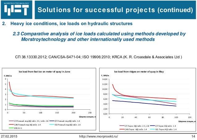 МОРСТРОЙТЕХНОЛОГИЯ http://www.morproekt.ru/ 1427.02.2015 2.3 Comparative analysis of ice loads calculated using methods de...