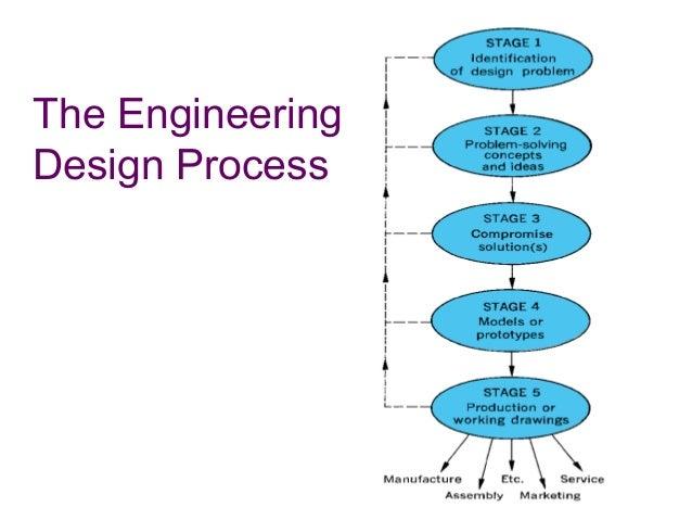 engineering design process 10 638 engineering design process ukran agdiffusion com