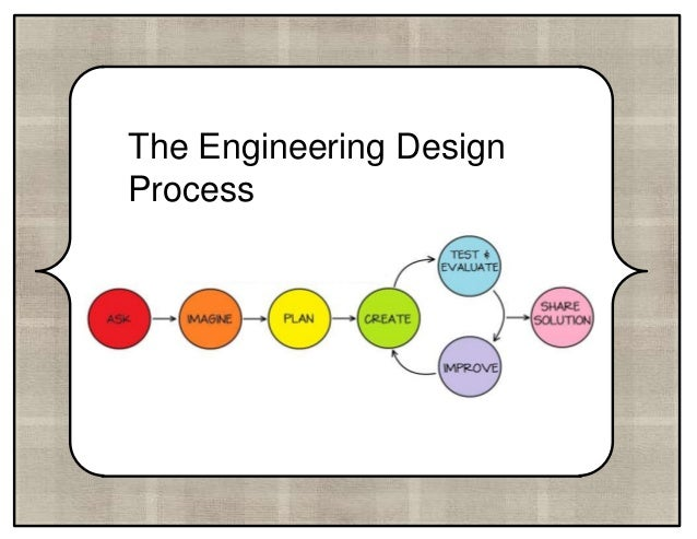 Engineering Design Process Powerpoint Middle School