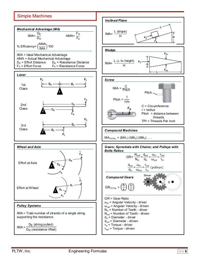 Mechanical Engineering Design Equations