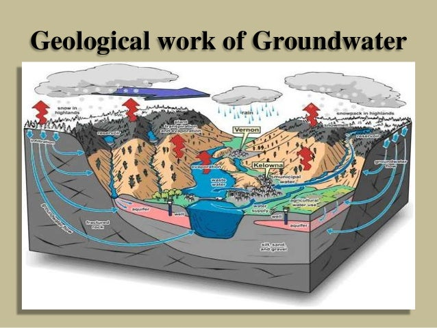Geological work of Groundwater