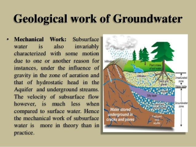 Geological work of Groundwater • Mechanical Work: Subsurface water is also invariably characterized with some motion due t...