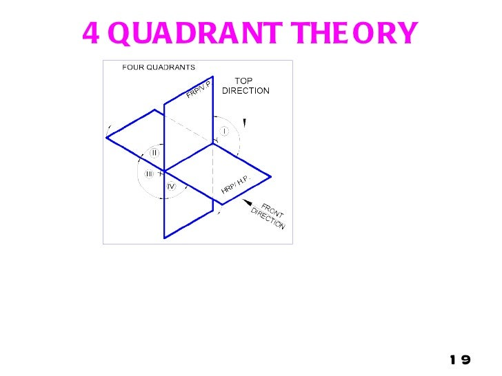 engineering drawing basics mcq pdf