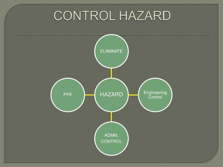 ELIMINATE                  EngineeringPPE   HAZARD        Control       ADMN.      CONTROL