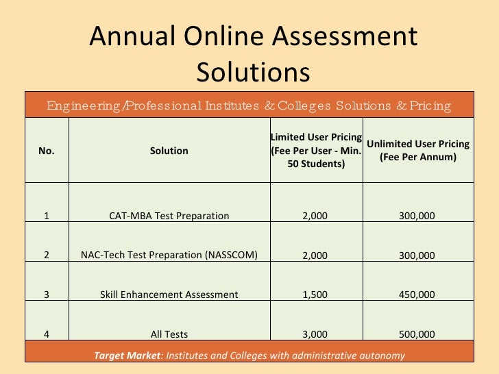Annual Online Assessment Solutions Engineering/Professional Institutes & Colleges Solutions & Pricing No. Solution Limited...