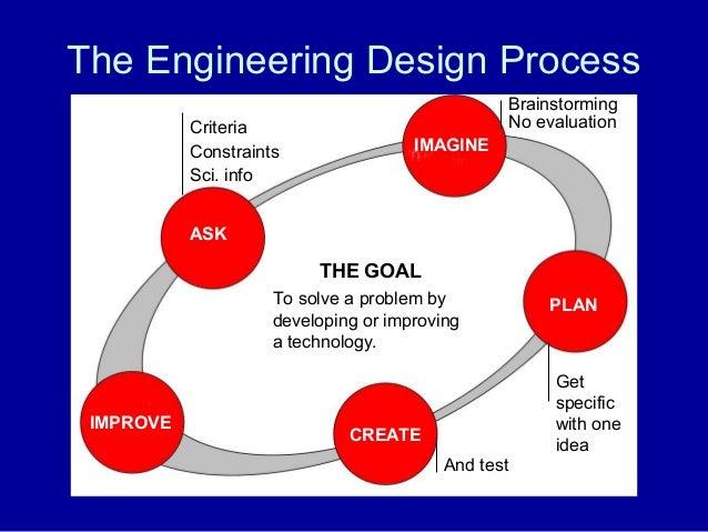 Engineering is Elementary: The Bridge to Engineering Partnership with…
