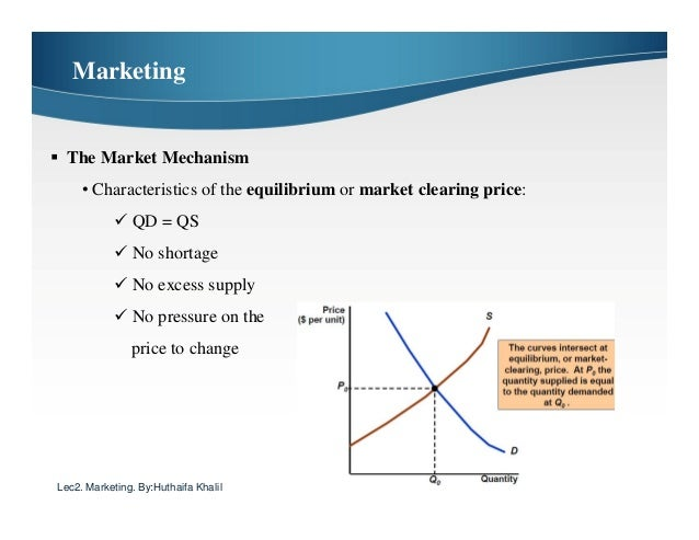 market clearing price and quantity relationship