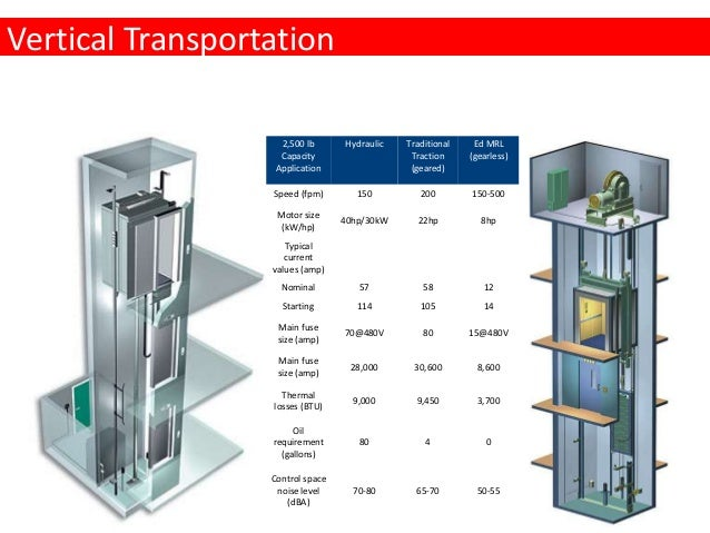 vertical transportation Vertical transportation systems are one of the first interactive experiences a visitor has when they enter a new building.