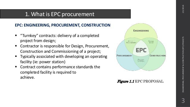 What Is Epc >> Engineering Procurement And Construction Epc Projects