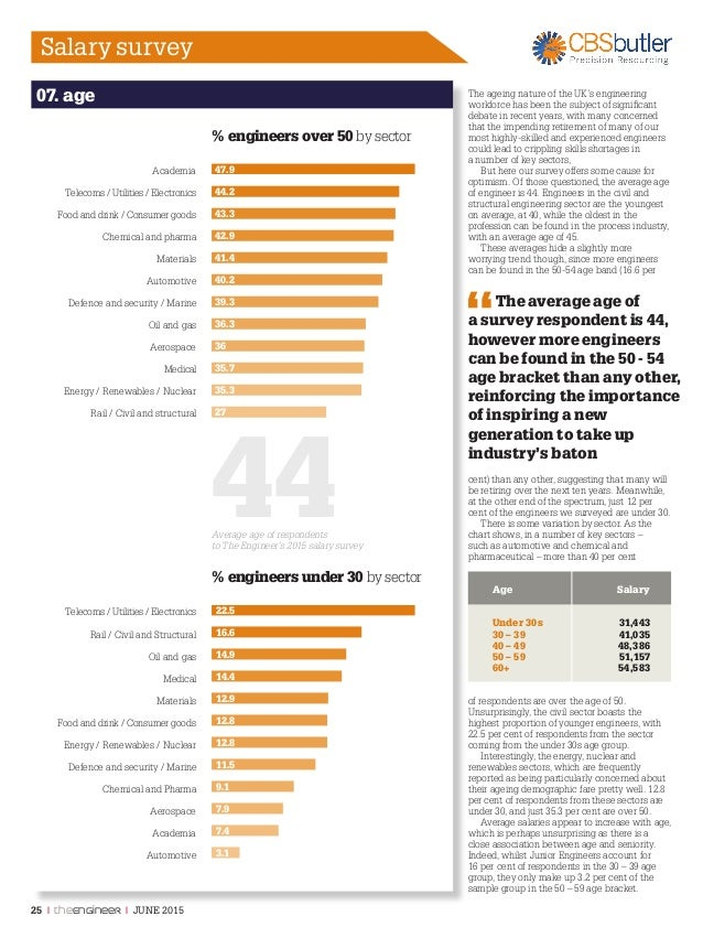 Engineering Salary Survey 2015