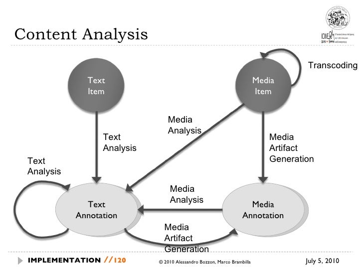 Content Analysis July 5, 2010  © 2010 Alessandro Bozzon, Marco Brambilla IMPLEMENTATION   // Text Annotation Media Annotat...