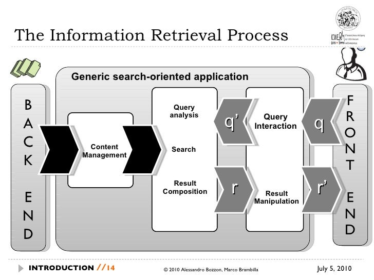 The Information Retrieval Process July 5, 2010 © 2010 Alessandro Bozzon, Marco Brambilla INTRODUCTION  // Content Manageme...