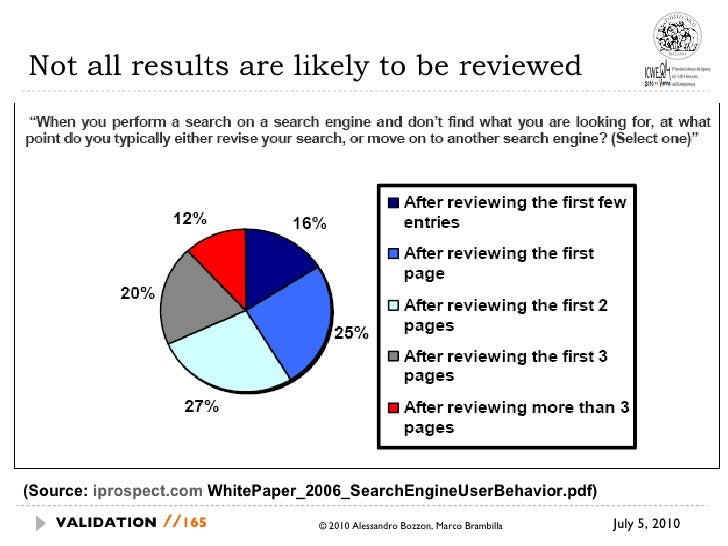 Not all results are likely to be reviewed July 5, 2010  © 2010 Alessandro Bozzon, Marco Brambilla VALIDATION   // (Source:...