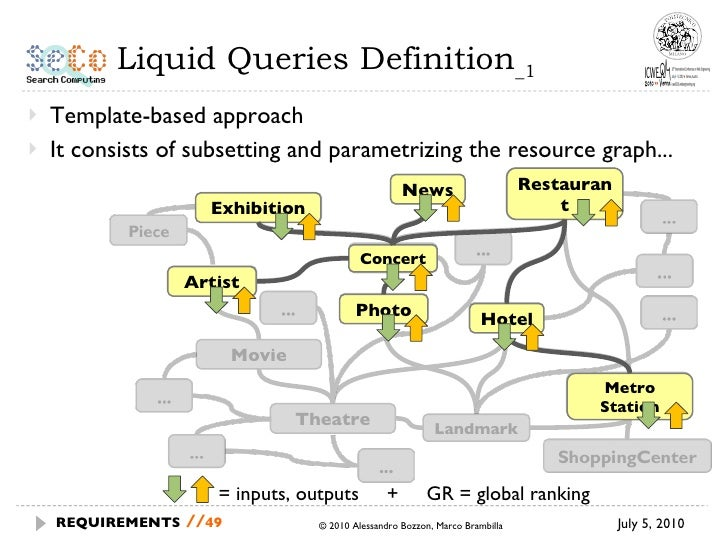 Liquid Queries Definition _1 <ul><li>Template-based approach </li></ul><ul><li>It consists of subsetting and parametrizing...