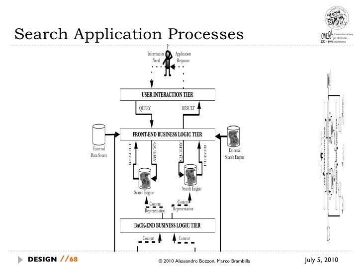 Search Application Processes July 5, 2010  © 2010 Alessandro Bozzon, Marco Brambilla DESIGN   //