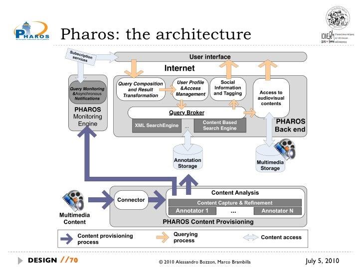 Pharos: the architecture July 5, 2010  © 2010 Alessandro Bozzon, Marco Brambilla DESIGN   //