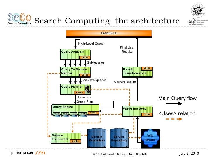 Search Computing: the architecture July 5, 2010  © 2010 Alessandro Bozzon, Marco Brambilla DESIGN   // Main Query flow <Us...