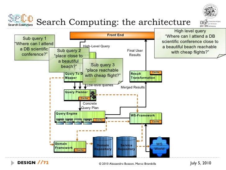 """Search Computing: the architecture July 5, 2010  © 2010 Alessandro Bozzon, Marco Brambilla DESIGN   // High level query """" ..."""
