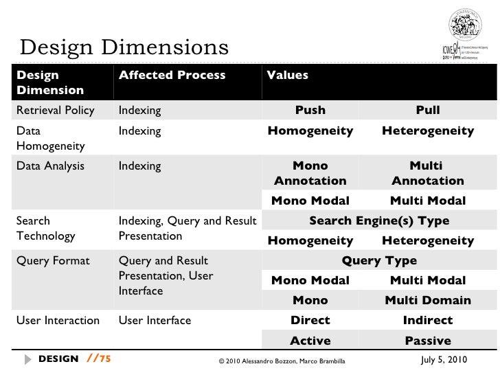 Design Dimensions July 5, 2010  © 2010 Alessandro Bozzon, Marco Brambilla DESIGN   // Design Dimension Affected Process Va...