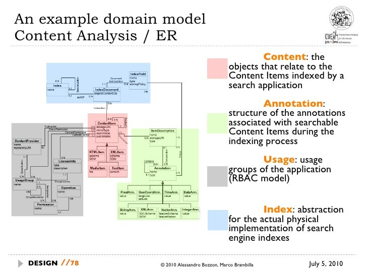 An example domain model Content Analysis / ER <ul><li>Content : the objects that relate to the Content Items indexed by a ...