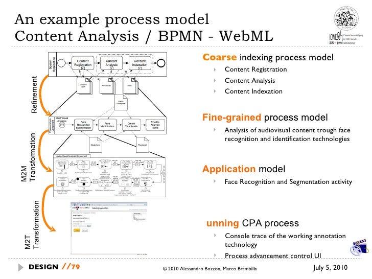 An example process model Content Analysis / BPMN - WebML <ul><li>Coarse  indexing process model </li></ul><ul><ul><li>Cont...