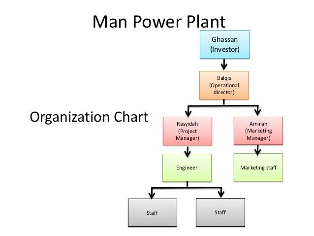 Organisation chart in business plan