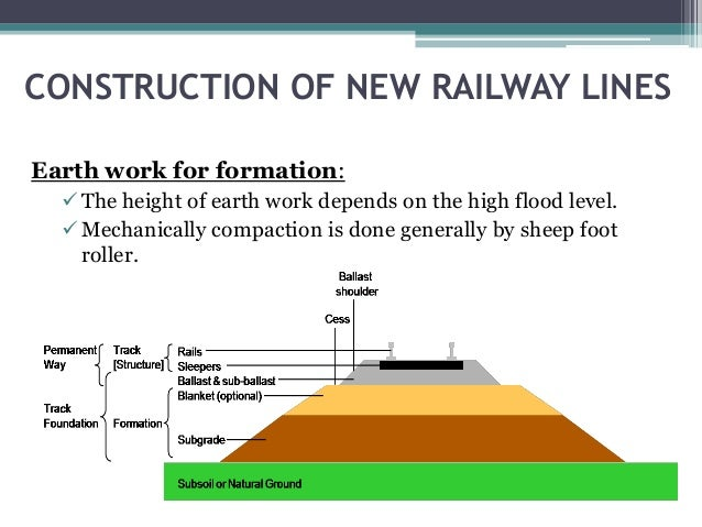 Engineering Surveys And Construction Of New Lines