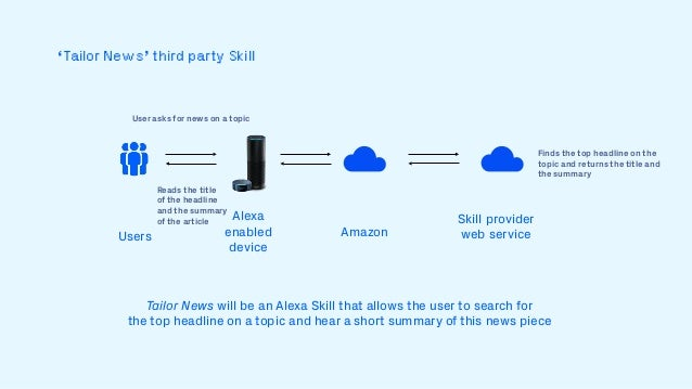 Engineering workshop: Build Your First Alexa Skill