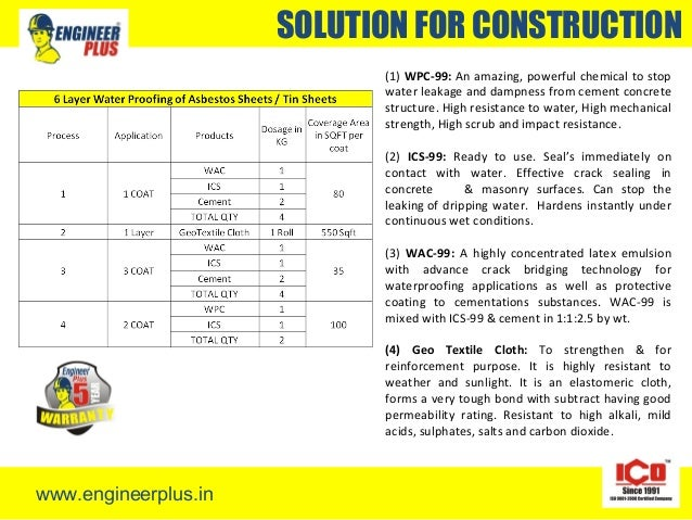 Waterproofing application process by engineer plus for Ics concrete forms