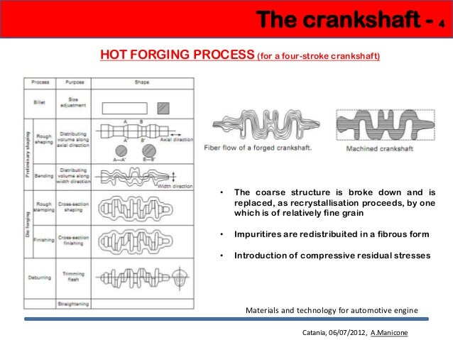 Crankshaft machining process