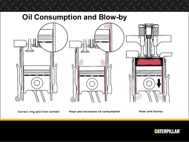 engine systems diesel engine analyst part 1 oil consumption and blow by