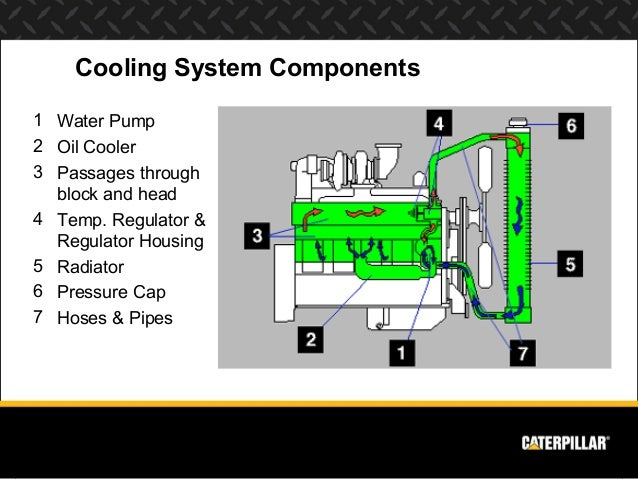 cat c13 engine coolant diagram wiring diagrams \u2022engine systems diesel  engine analyst part 1 rh