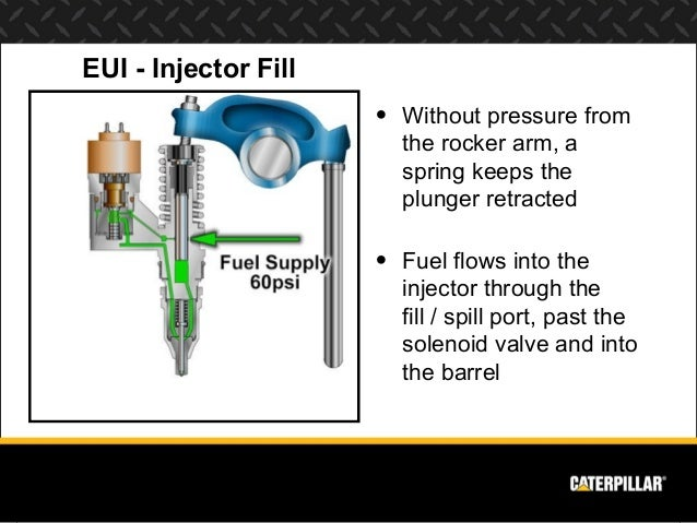 c15 fuel pressure diagram with Engine Systems Diesel Engine Analyst Part 2 on 1304dp Heui How High Pressure Oil Injection Systems Work likewise Cat C7 Engine Diagram also Diagrama Cummins furthermore Cat C15 Fan Wire Schematic additionally Heui System.