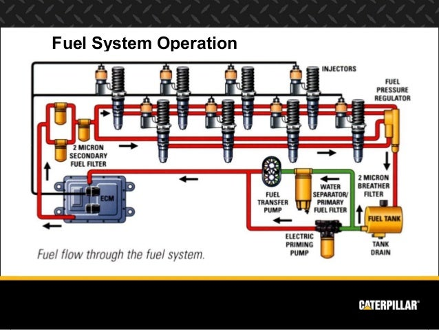 Engine Systems Diesel Engine Analyst Part 2 on diesel engine glow plug diagram