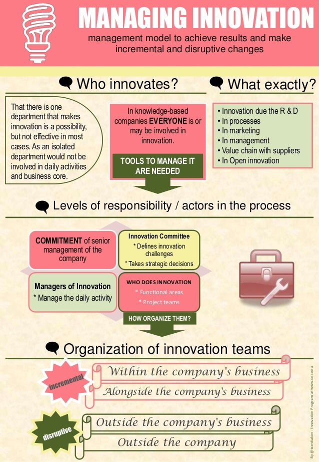 MANAGING INNOVATIONmanagement model to achieve results and makeincremental and disruptive changesWho innovates?That there ...