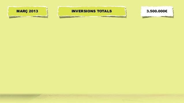 INVERSIONS TOTALSMARÇ 2013 3.500.000€